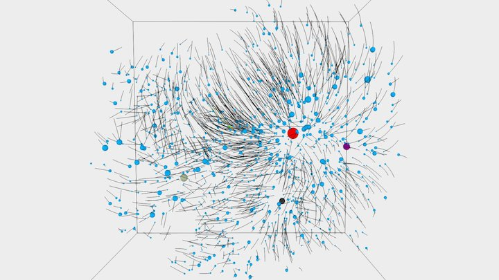 Action Dynamics of the Local Supercluster 3D Model