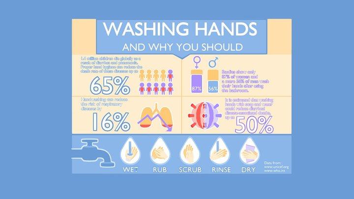3D Handwashing Infographic 3D Model
