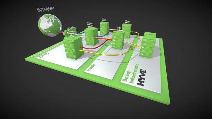 Hyve Sitecore Basic 3D Model