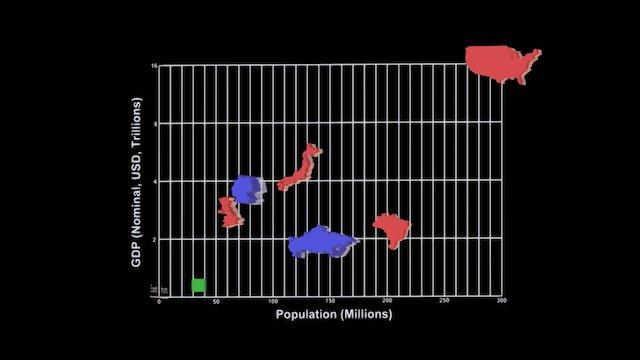 GDP, Demographics and International Trade 3D Model