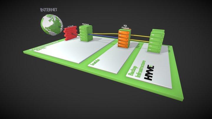 Hyve Magento Basic 3D Model