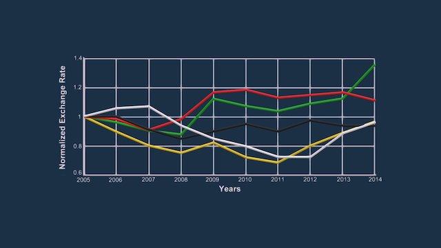Exchange Rate GDP Comparison, 2005 - 2014 3D Model