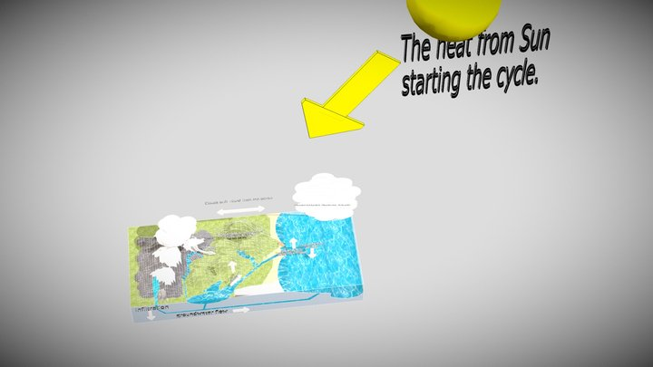 The Hydrologic Cycle 3D Model