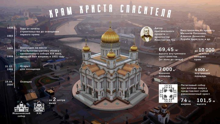 Храм Христа Спасителя 3D Model