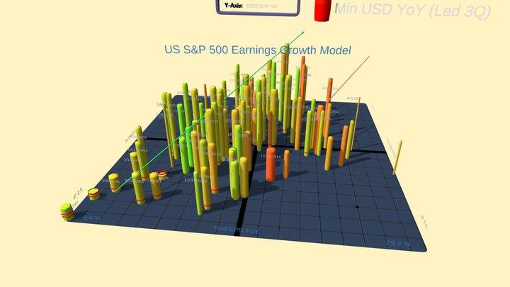 US Earnings Growth Model (S&P 500) 3D Model